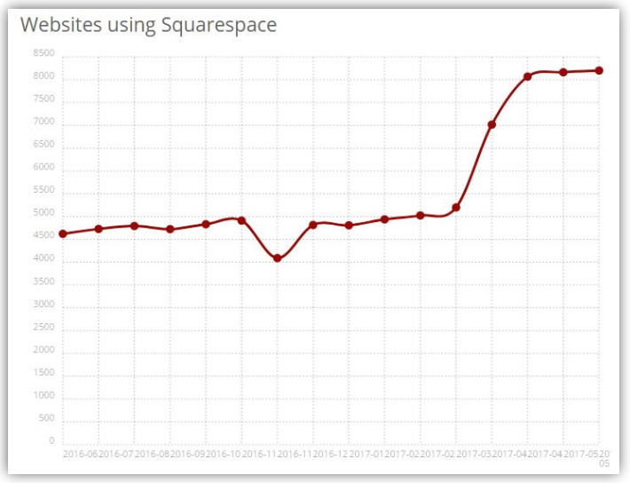 Squarespace competitive